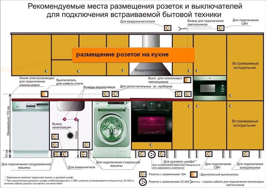 электропроводка-кухни-расположение-розеток