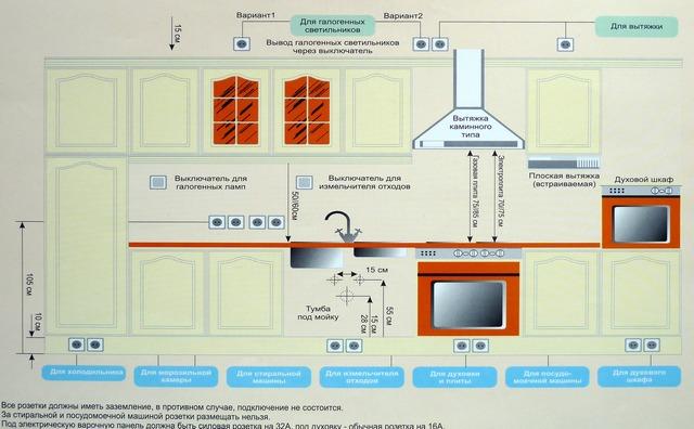 Правила установки кухонных