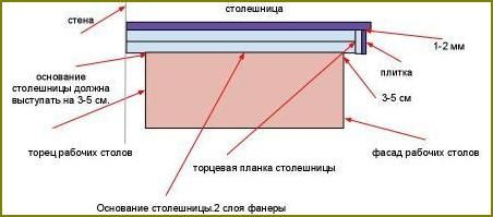 Столешница из плитки схема