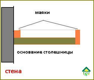 столешница-из-плитки-схема