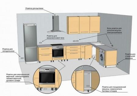 Как сделать расчет электропроводки на кухни