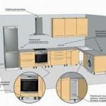 Как сделать расчет электропроводки на кухни при покупке новой современной кухонной мебели