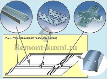 элементы потолка гиспокартона
