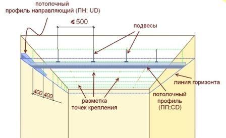 Крепление профилей потолка на подвесах