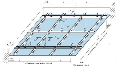 гипсокартонный потолок кухни с подвесами схема