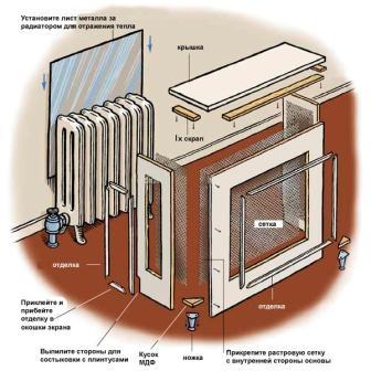 декорирование-радиаторов-на-кухне-17