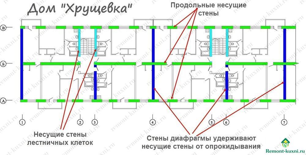 молочник мл) какие стены в панельном доме несущие делать, если после
