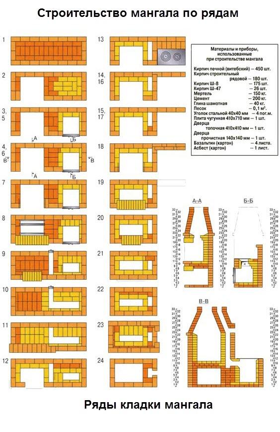 Строительство мангала из кирпича по рядам
