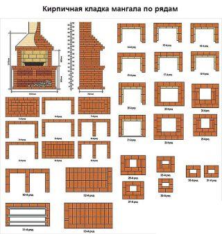 кирпичная кладка мангала по рядам