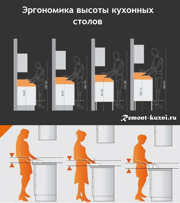 рекомендуемая высота кухонных шкафов