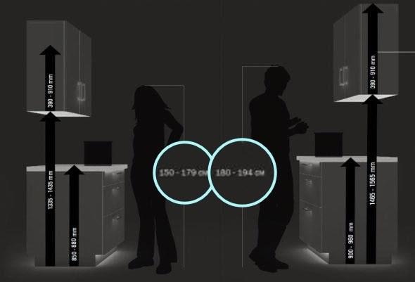 высоте навески кухонных шкафов по росту человека