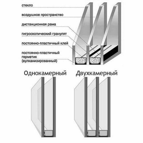 конструкции стеклопакетов для их замены