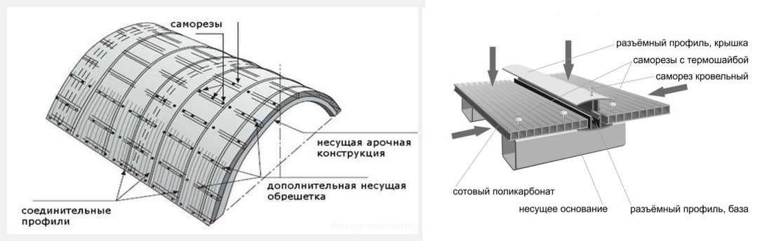 покрыть теплицу поликарбонатом
