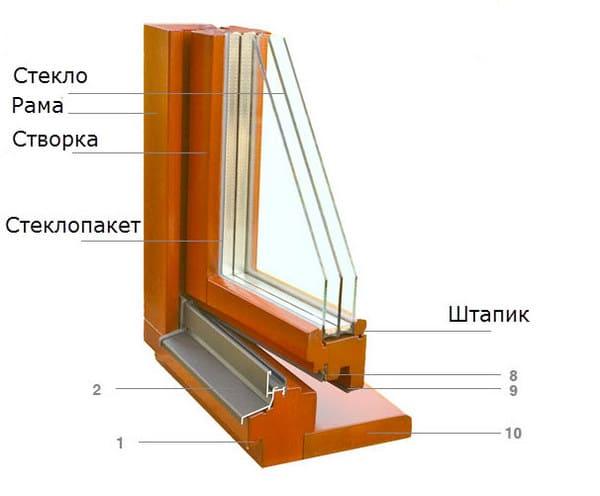 конструкция в окнах ПВХ