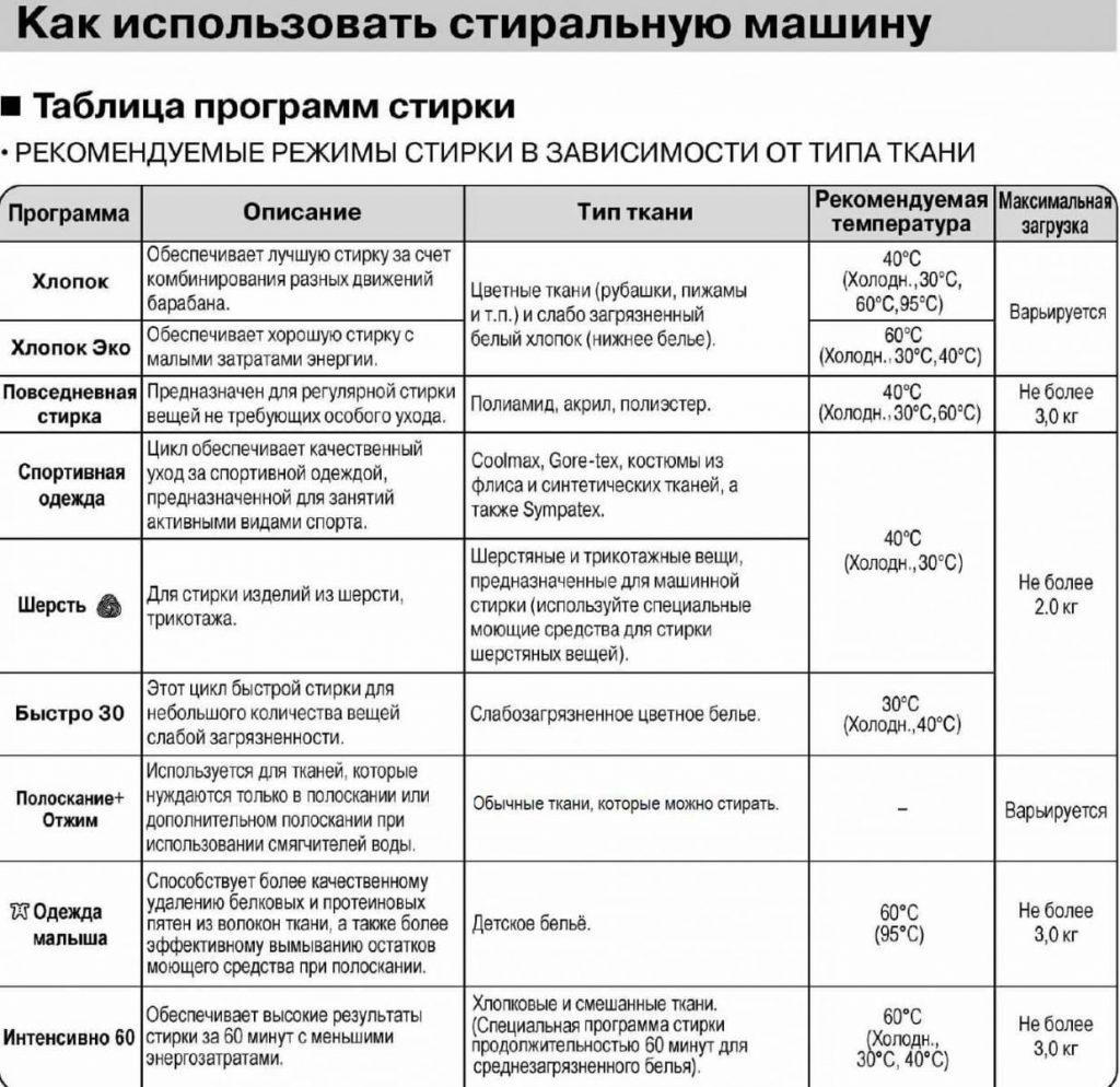Таблица программ стирки